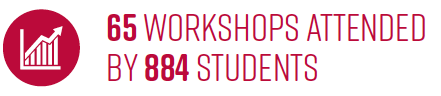 65 Workshops Attended by 884 students