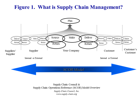 Figure 1: What is Supply Chain Management