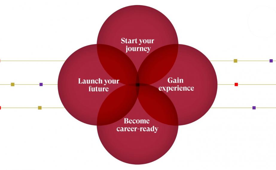 Start your journey, gain experience, become career-ready, and launch your future